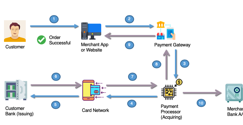 A step by step guide on how a payment gateway works